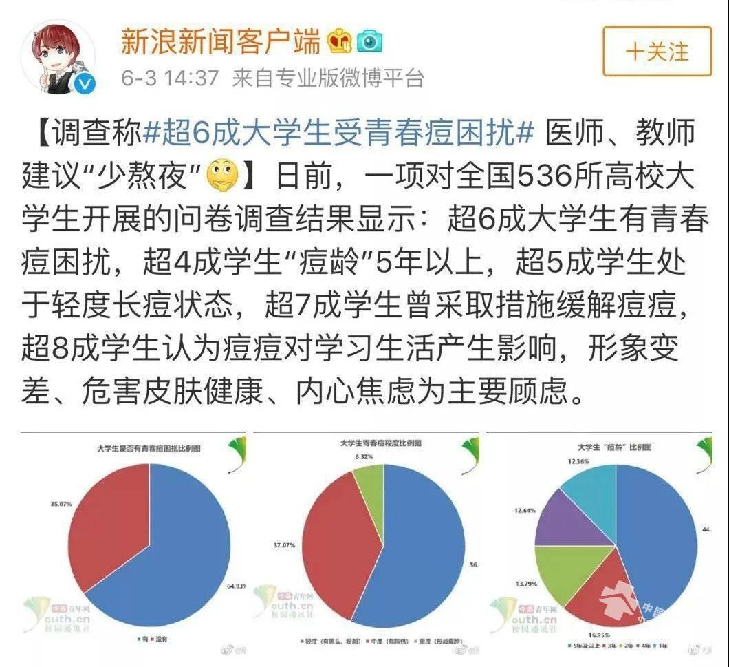 戳心了!超6成大学生受<a href=http://www.quban18.com/tag/qingchundou/>青春痘</a>困扰